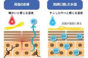 洗顔の水温
