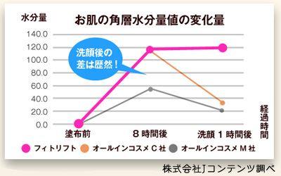 フィトリフトと他オールインワン化粧品2社を使用した後のお肌の各層水分量値の変化量のグラフ