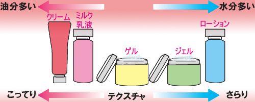 オールインワン化粧品は油分が多いとしっとりし、水分が多いとさっぱりすることを表現した図