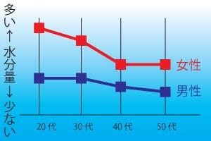 年代と性別による肌水分量の違い