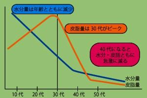 年齢による油分と水分の推移