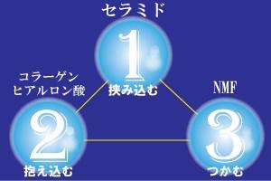 保湿成分の3つのタイプ