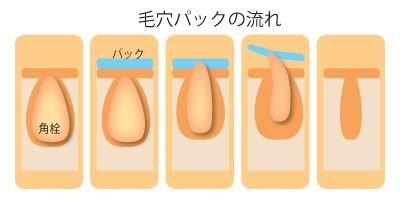 たるみ毛穴を予防する筋肉トレーニング