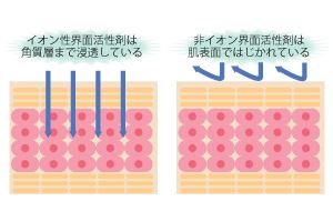 イオン界面活性剤と非イオン界面活性剤