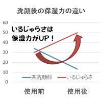 いるじゅらさ保湿力を検証 保湿力変化グラフ