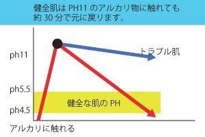 健全肌はPH11のアルカリ性に触れても約30分で元に戻ります。
