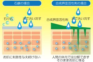 無添加石鹸と界面活性剤の違い