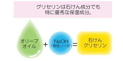 グリセリンは石けん成分でも特に優秀な保湿成分