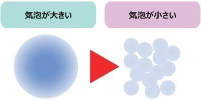 気泡が大きい濃密泡と気泡が小さい濃密泡の違いを現したイラスト