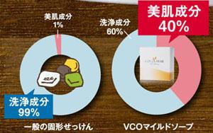VCOマイルドソープの美容成分は40%