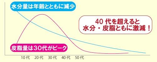 年代別、肌の水分量と皮脂量