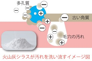 超微細シリカパウダーの洗浄力