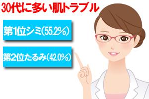 30代に多い肌トラブル シミ・ニキビ