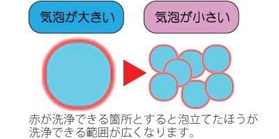 気泡の大きさによる洗浄力の違い