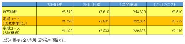 新どろあわわの単品コース・定期コース・まとめ購入を比較した価格表の図