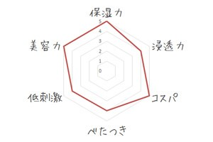 メディプラスゲルの評価(グラフ)
