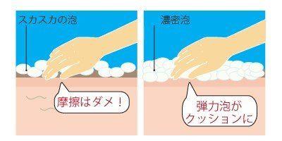 濃密泡で洗顔した時とスカスカの泡で洗顔した時の肌に与える摩擦のダメージを現したイラスト