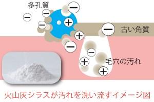 火山灰シラスが肌汚れを洗い流すイメージ図